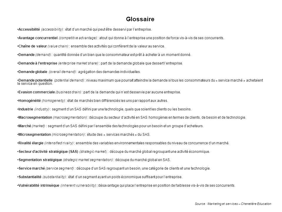Glossaire Accessibilité (accessibility) : état d'un marché qui peut être desservi par l'entreprise.