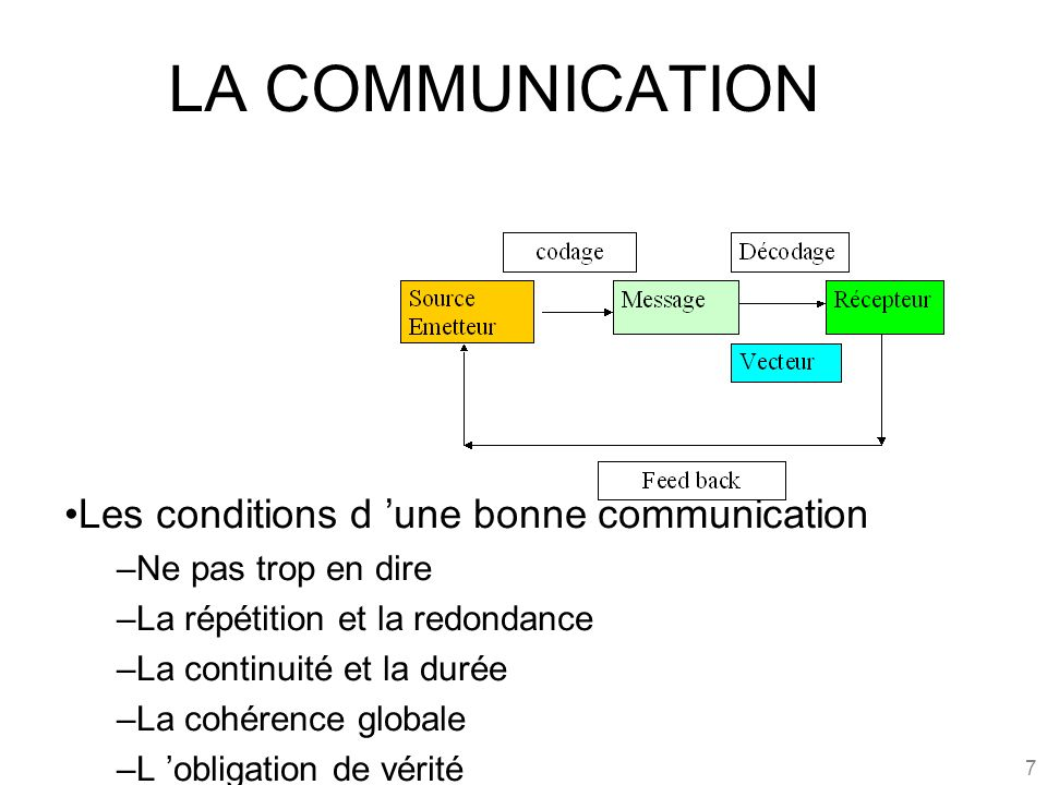 LA COMMUNICATION Les conditions d 'une bonne communication