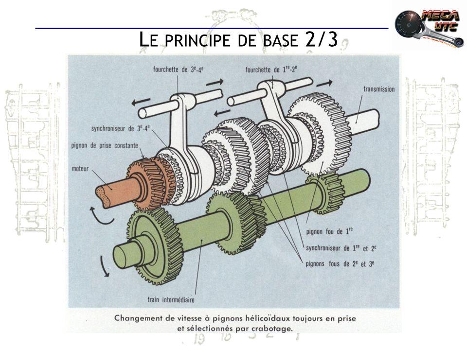 Le principe de base 2/3