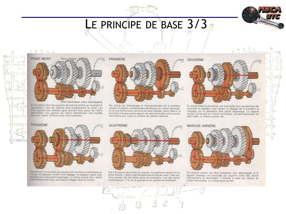 Le principe de base 3/3