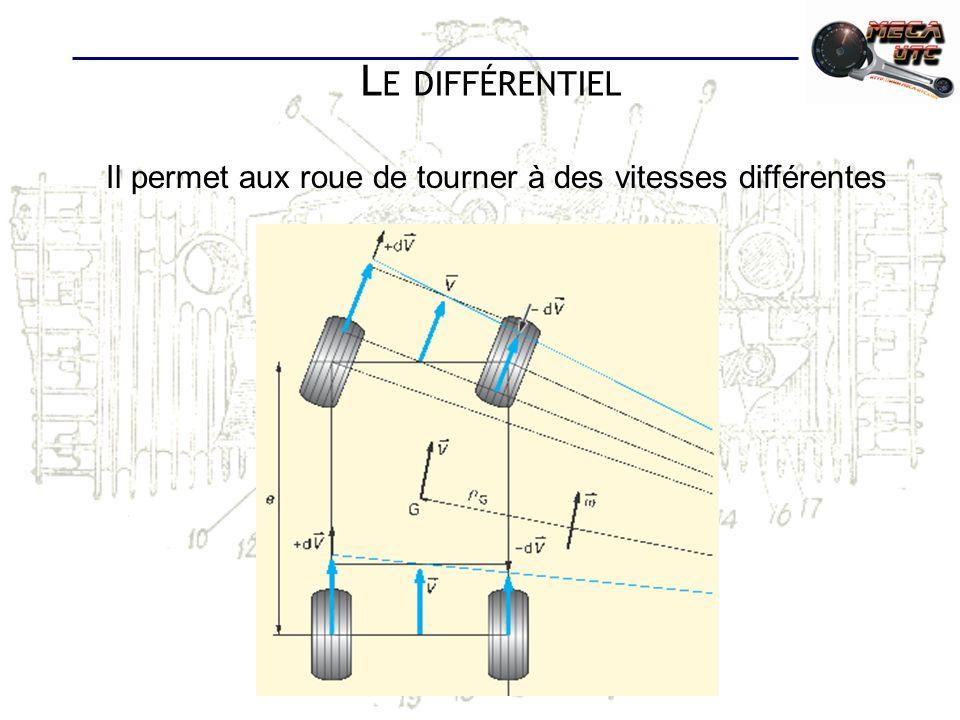 Le différentiel Il permet aux roue de tourner à des vitesses différentes