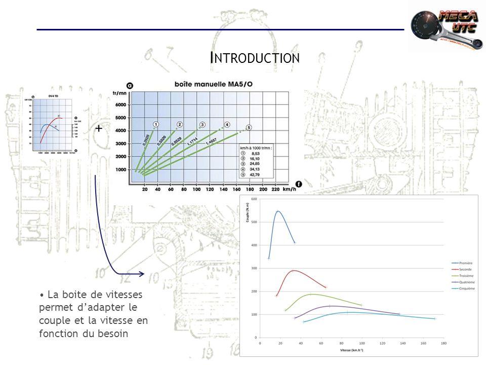 Introduction + La boite de vitesses permet d'adapter le couple et la vitesse en fonction du besoin