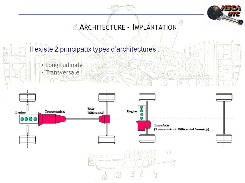 Architecture - Implantation