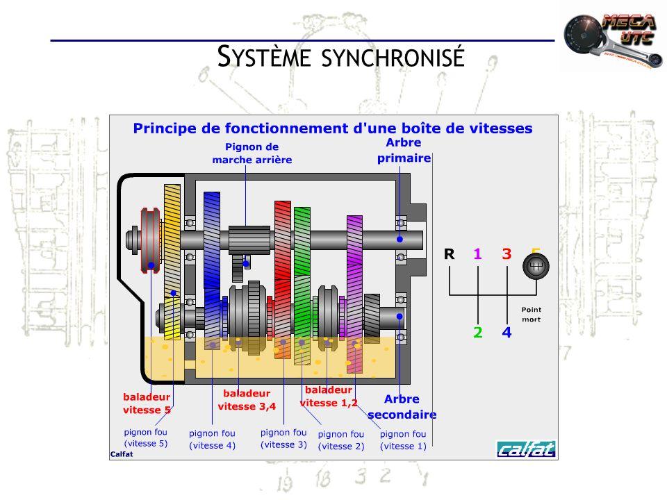 Système synchronisé