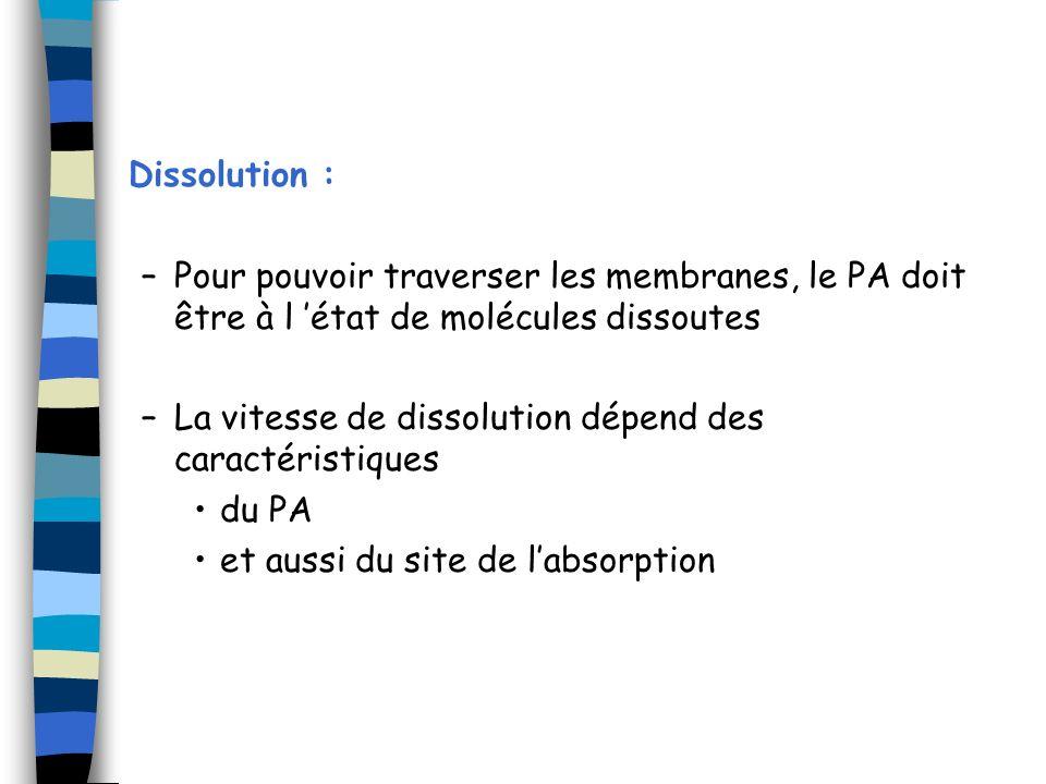 Dissolution : Pour pouvoir traverser les membranes, le PA doit être à l 'état de molécules dissoutes.