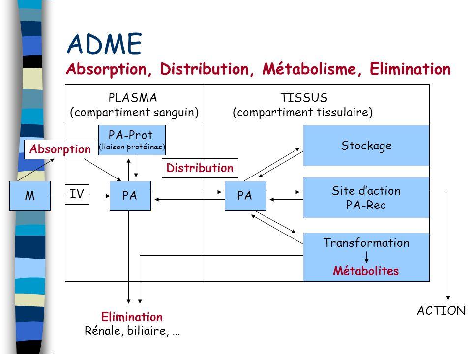 ADME Absorption, Distribution, Métabolisme, Elimination