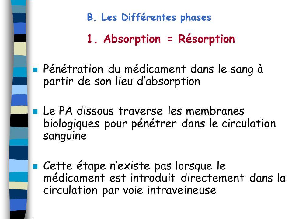 1. Absorption = Résorption