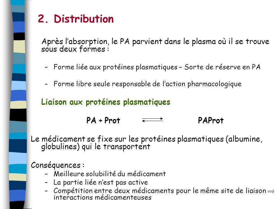 2. Distribution Après l'absorption, le PA parvient dans le plasma où il se trouve sous deux formes :