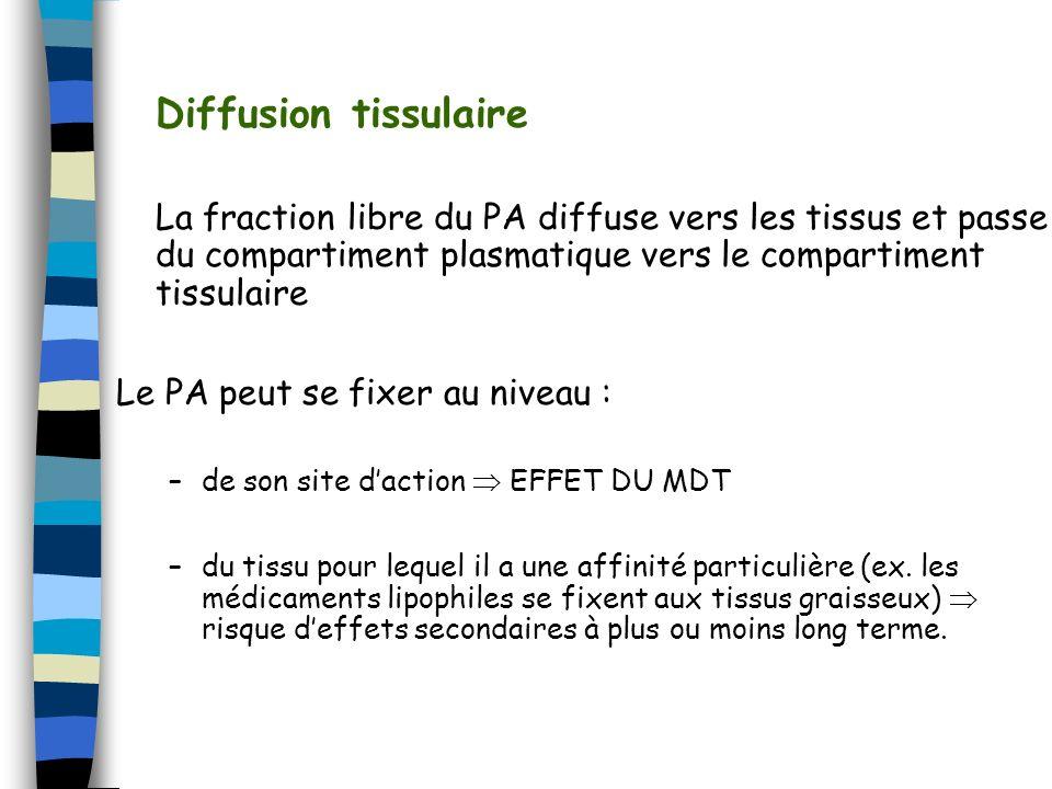Diffusion tissulaire La fraction libre du PA diffuse vers les tissus et passe du compartiment plasmatique vers le compartiment tissulaire.