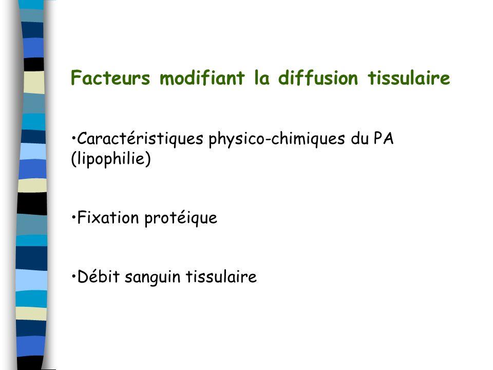Facteurs modifiant la diffusion tissulaire