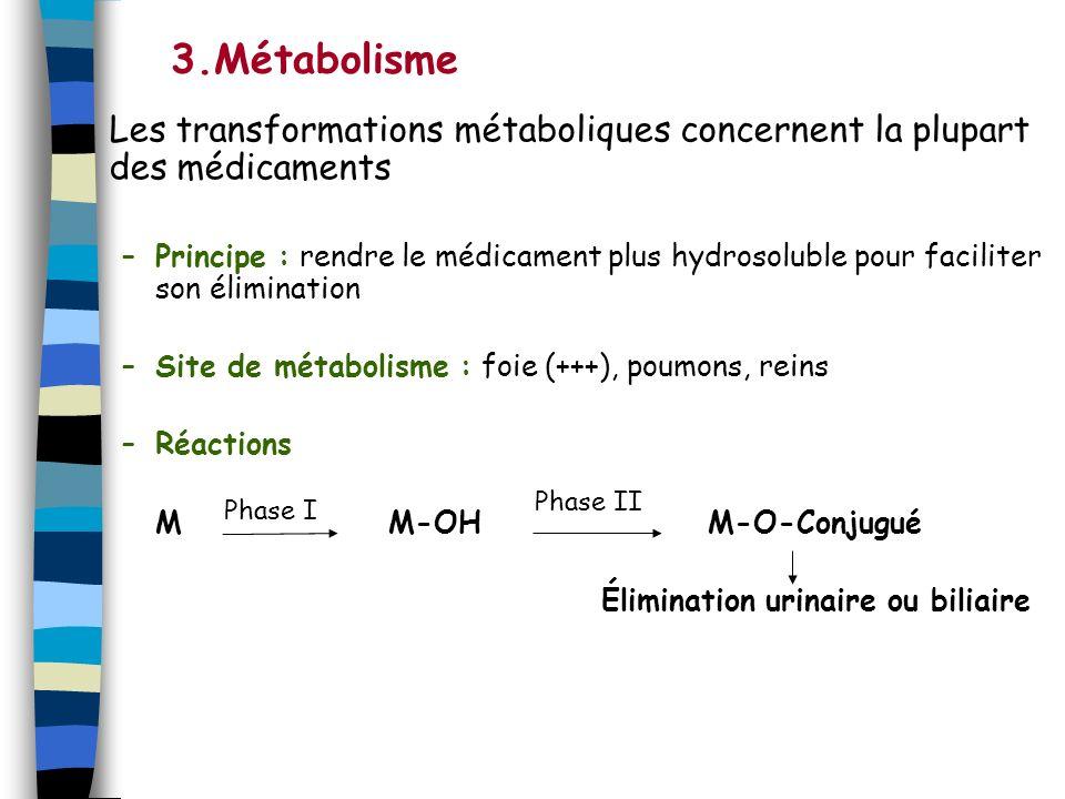 3.Métabolisme Les transformations métaboliques concernent la plupart des médicaments.