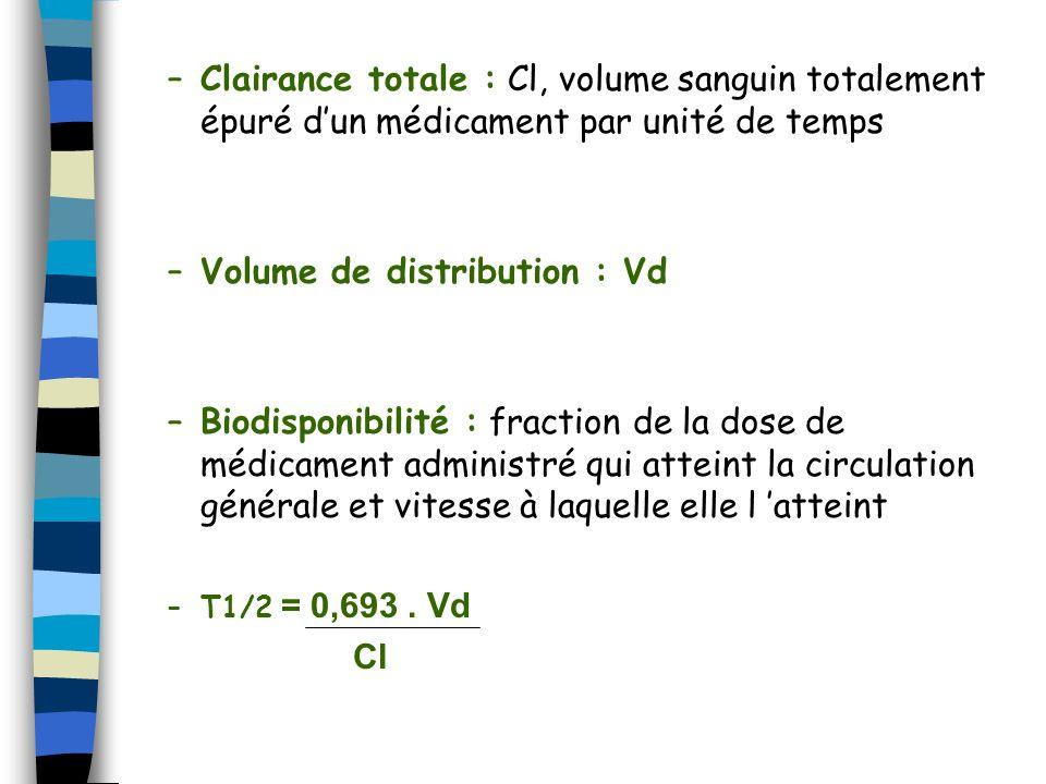 Volume de distribution : Vd