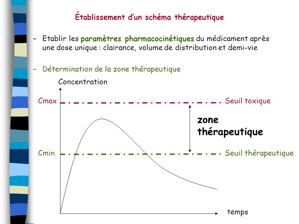 Établissement d'un schéma thérapeutique