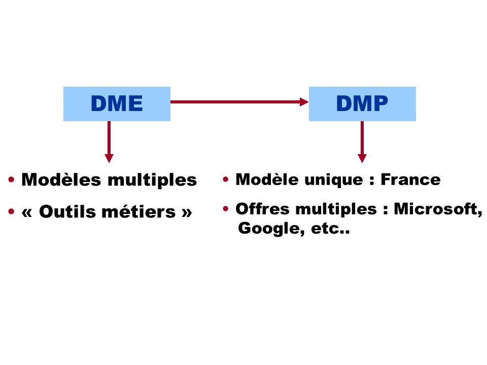 DME DMP Modèles multiples « Outils métiers » Modèle unique : France
