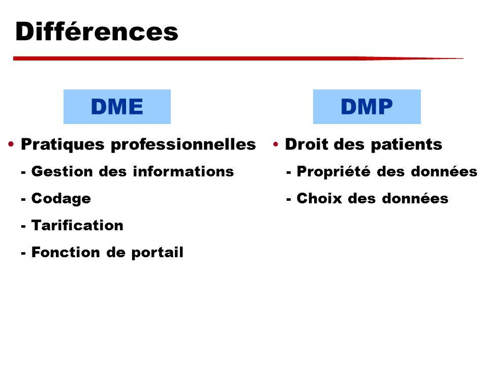 Différences DME DMP Pratiques professionnelles