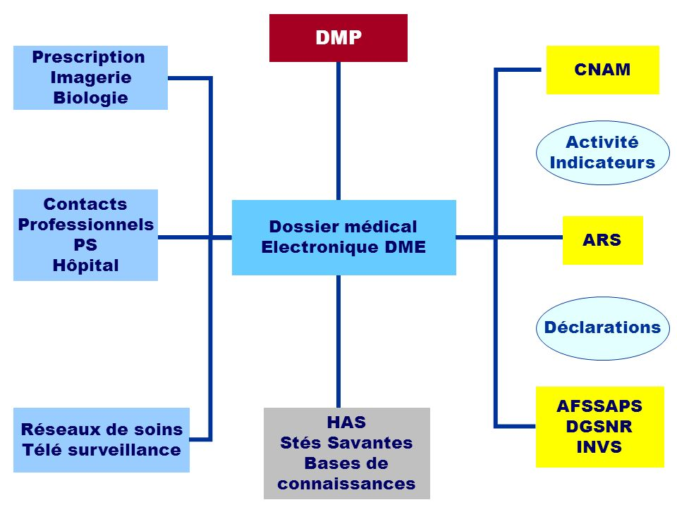 DMP Prescription CNAM Imagerie Biologie Activité Indicateurs Contacts