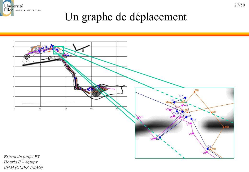 Un graphe de déplacement