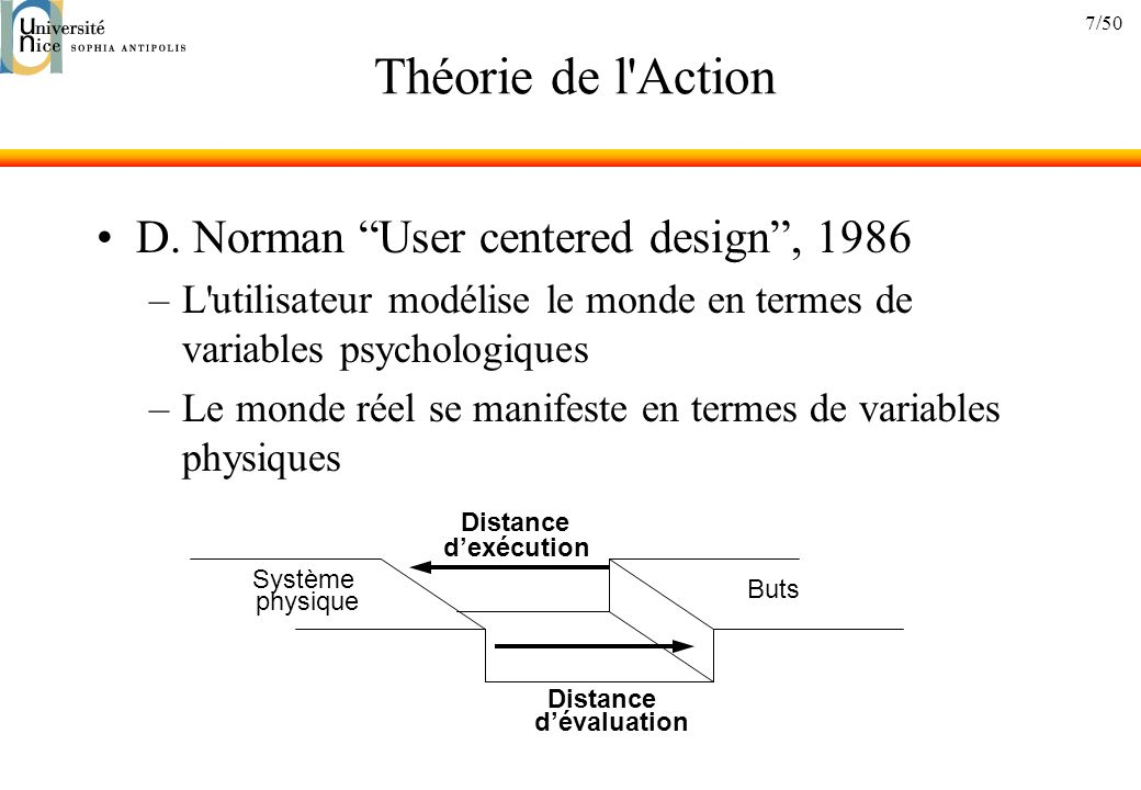 Théorie de l Action D. Norman User centered design , 1986