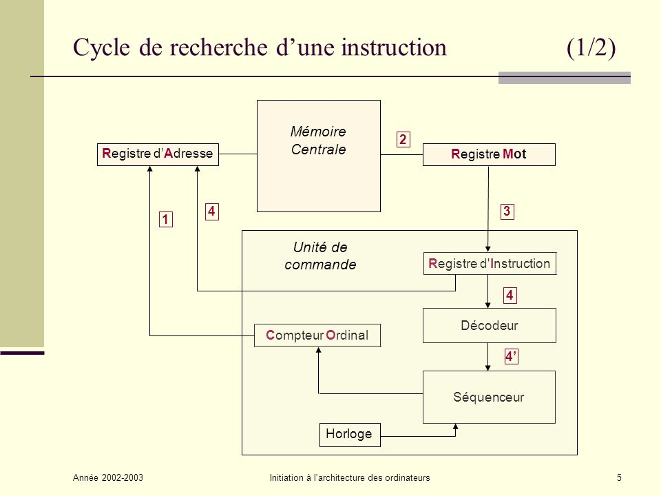 Cycle de recherche d'une instruction (1/2)