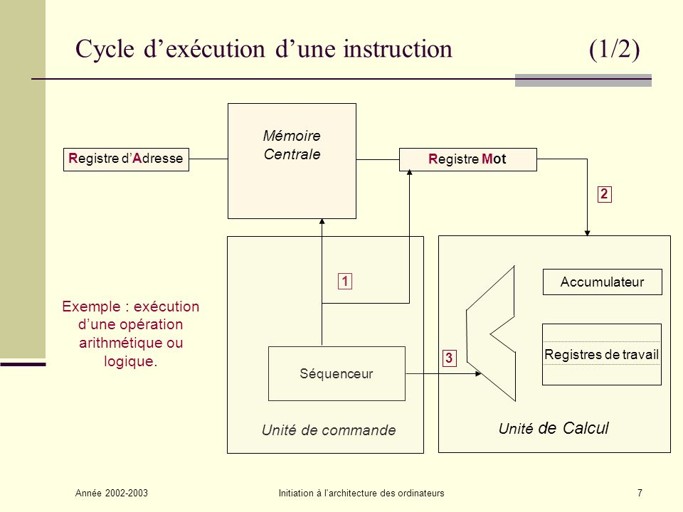 Cycle d'exécution d'une instruction (1/2)
