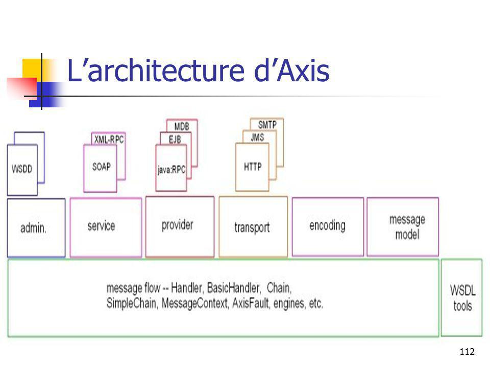 L'architecture d'Axis
