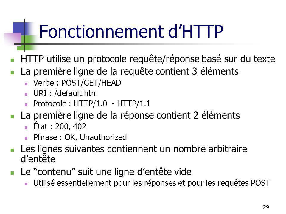 Fonctionnement d'HTTP