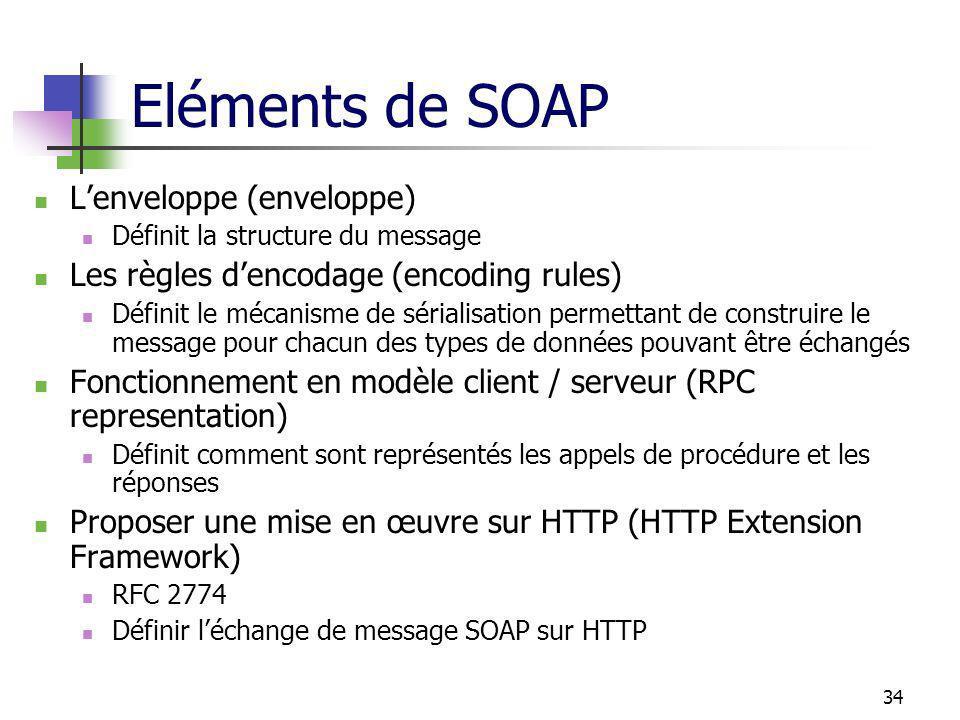 Eléments de SOAP L'enveloppe (enveloppe)