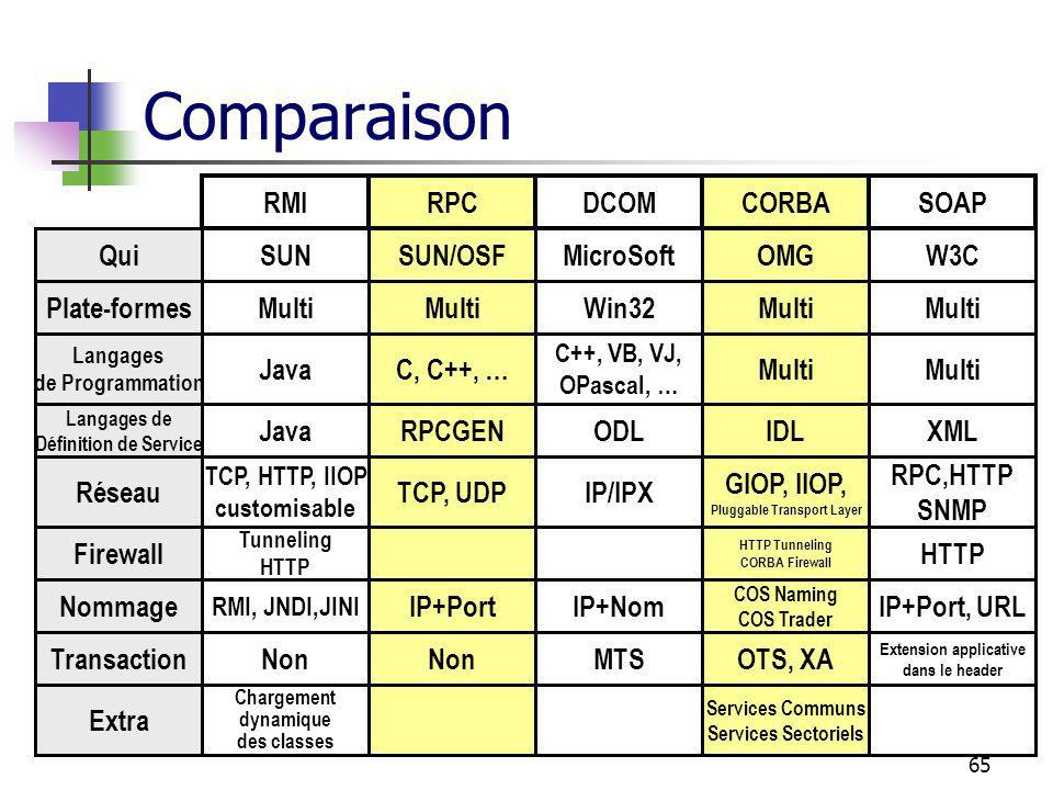 Comparaison RMI RPC DCOM CORBA SOAP Plate-formes Multi Win32 Java