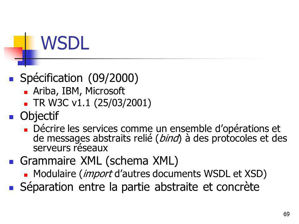 WSDL Spécification (09/2000) Objectif Grammaire XML (schema XML)