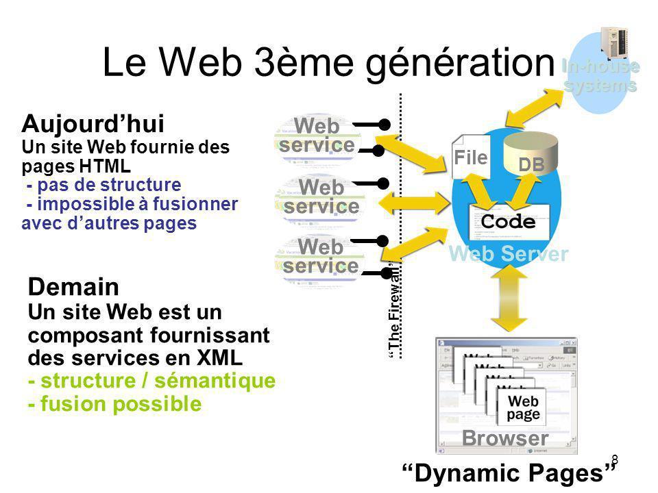 Le Web 3ème génération Aujourd'hui Un site Web fournie des pages HTML