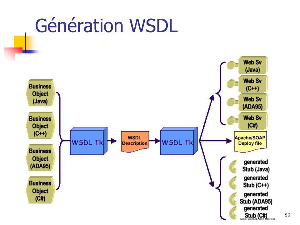 Génération WSDL