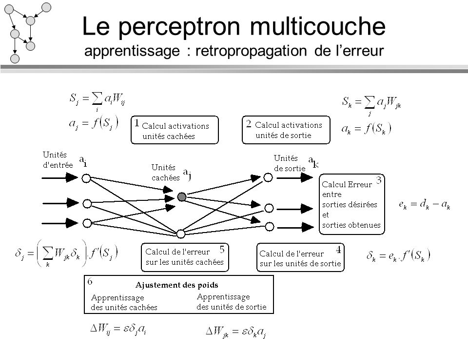 Le perceptron multicouche apprentissage : retropropagation de l'erreur