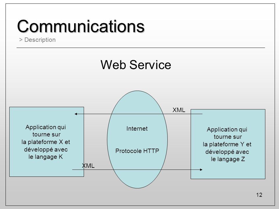 Communications Communications Web Service > Description