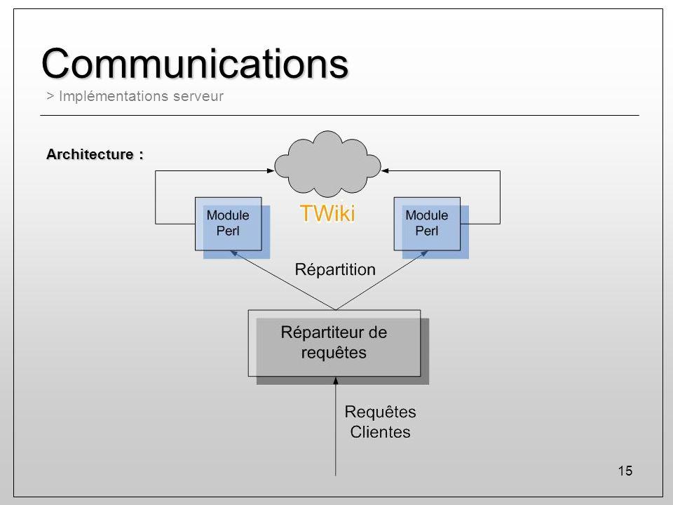 Communications > Implémentations serveur Architecture :
