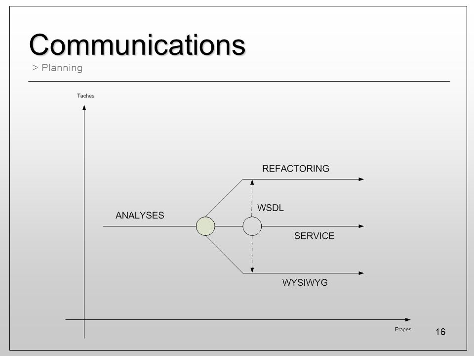 Communications > Planning