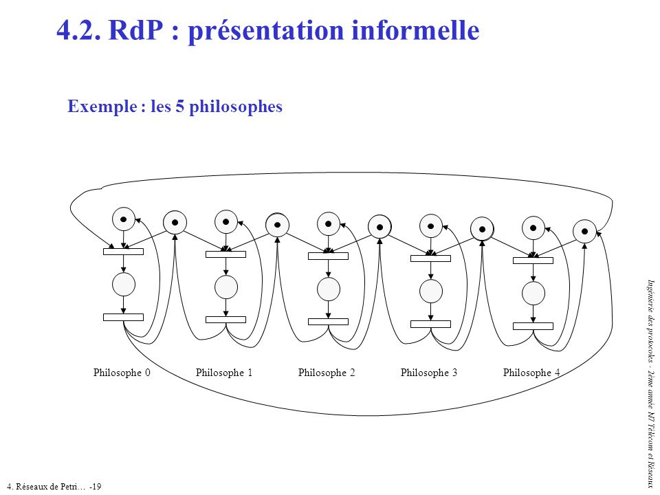4.2. RdP : présentation informelle