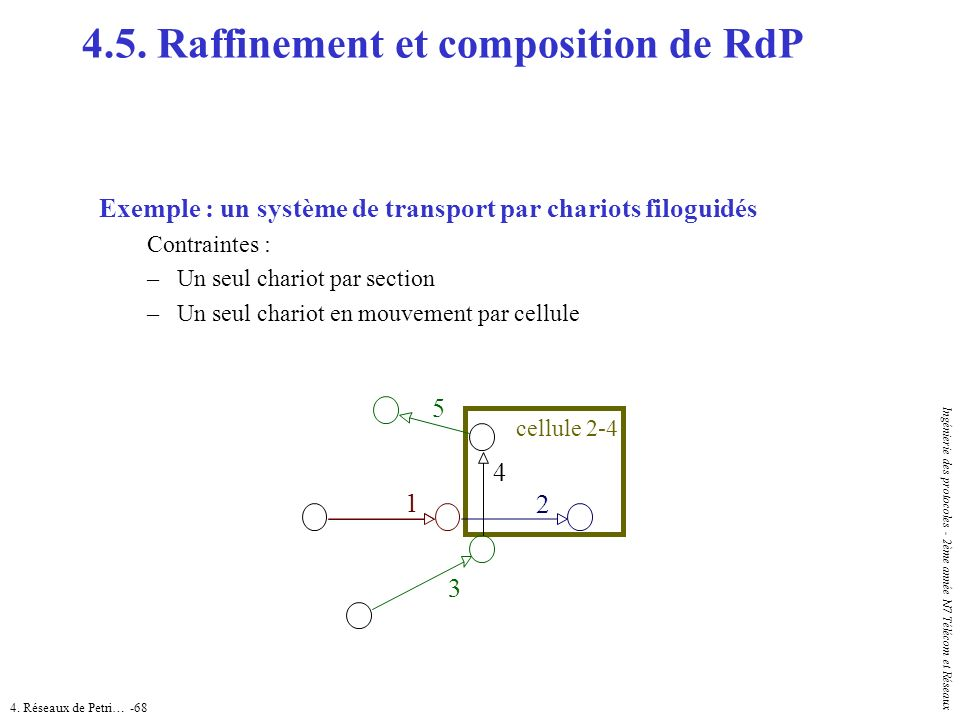 4.5. Raffinement et composition de RdP