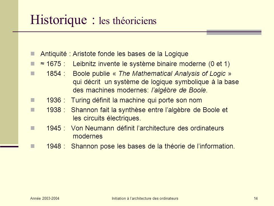 Historique : les théoriciens