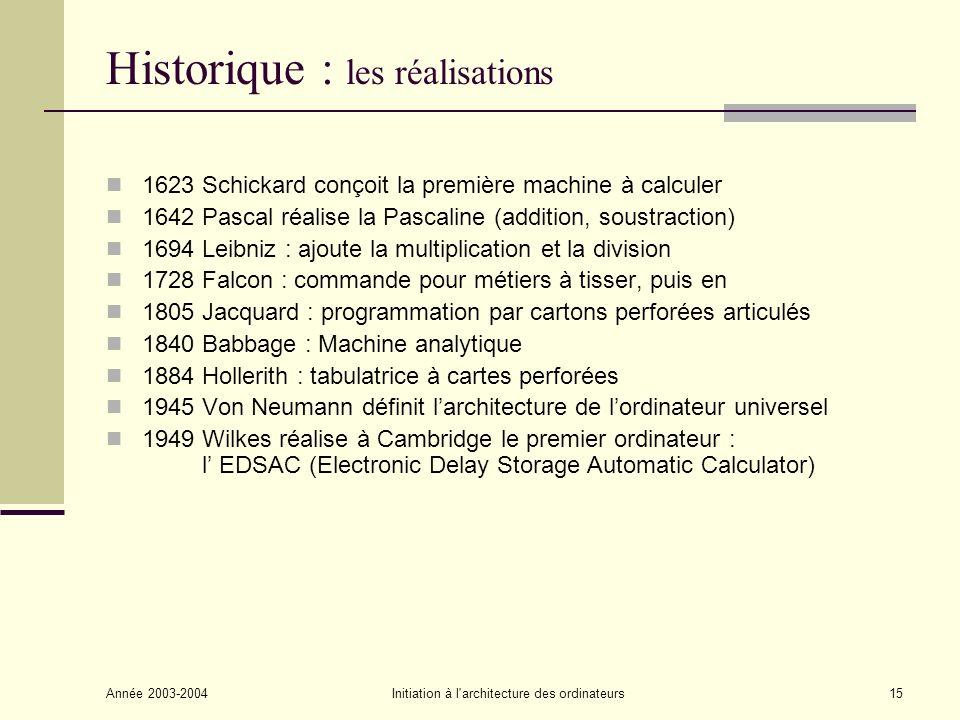 Historique : les réalisations