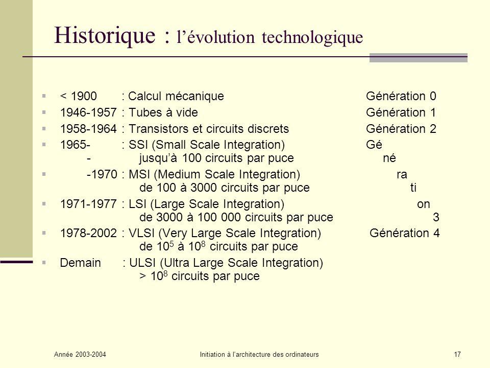 Historique : l'évolution technologique