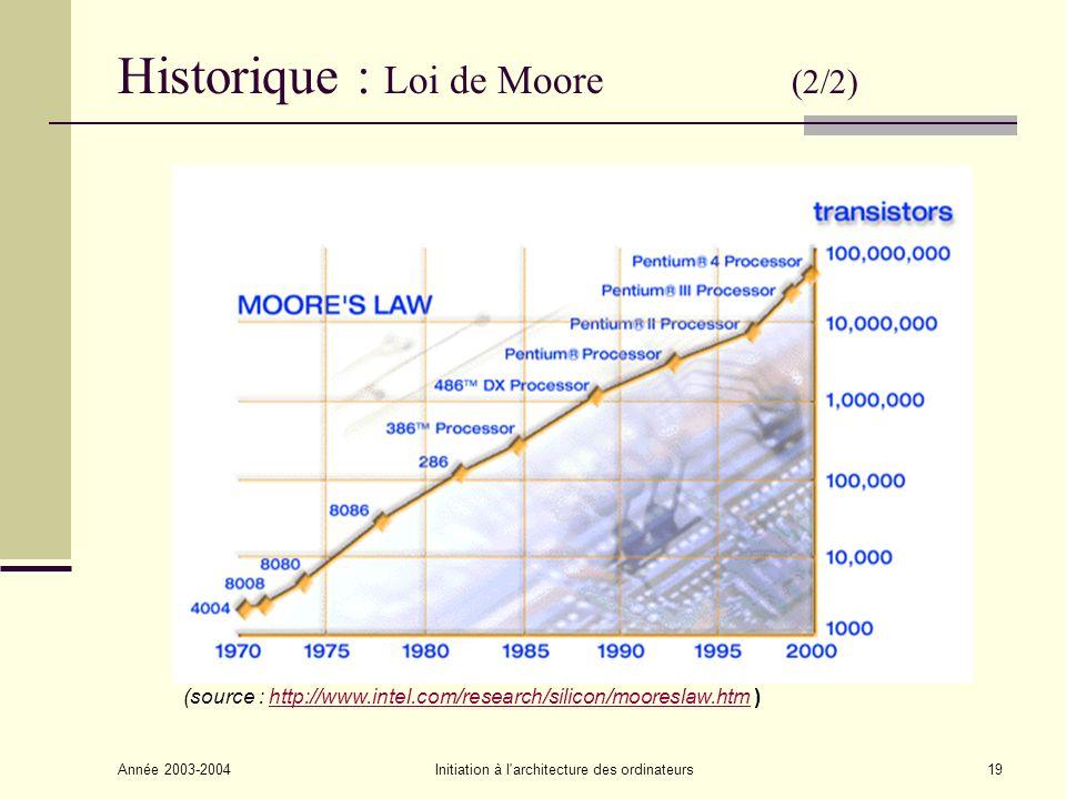 Historique : Loi de Moore (2/2)