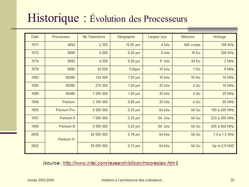 Historique : Évolution des Processeurs
