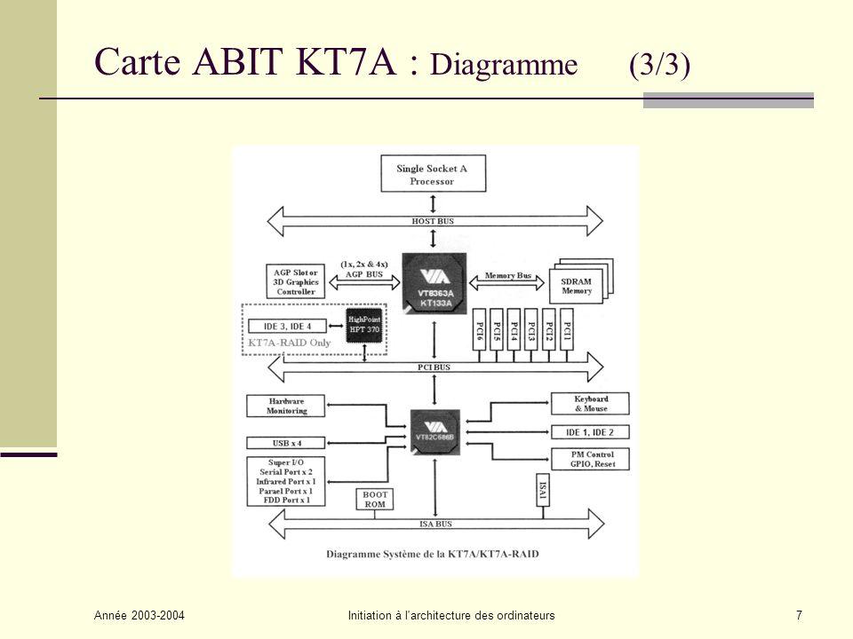 Carte ABIT KT7A : Diagramme (3/3)