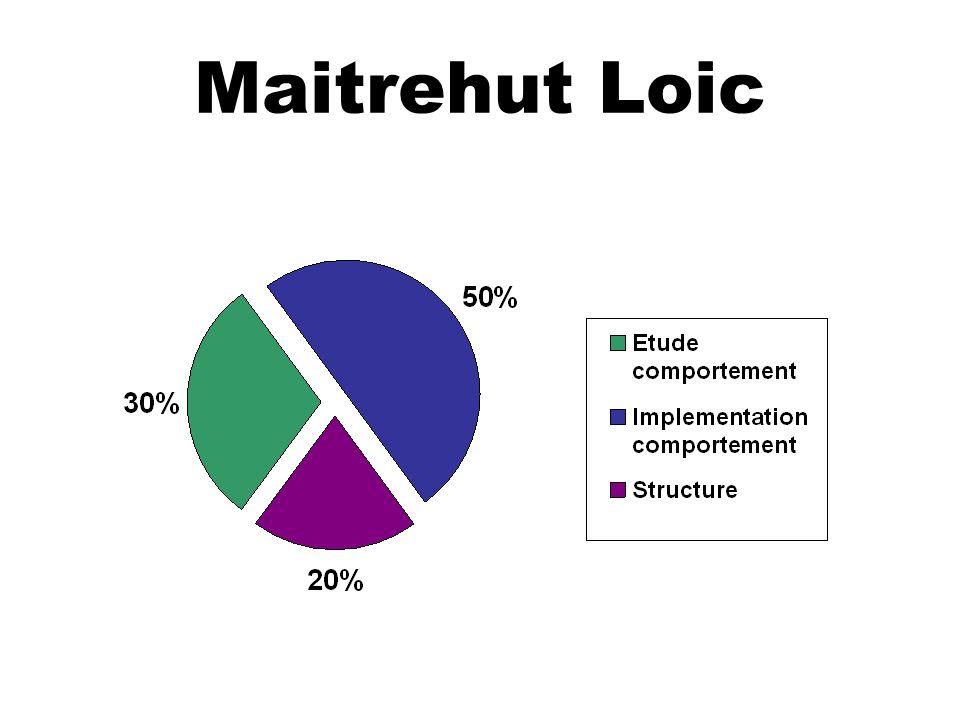 Maitrehut Loic