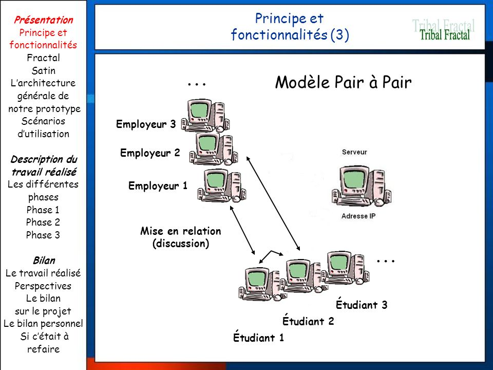 Principe et fonctionnalités (3)