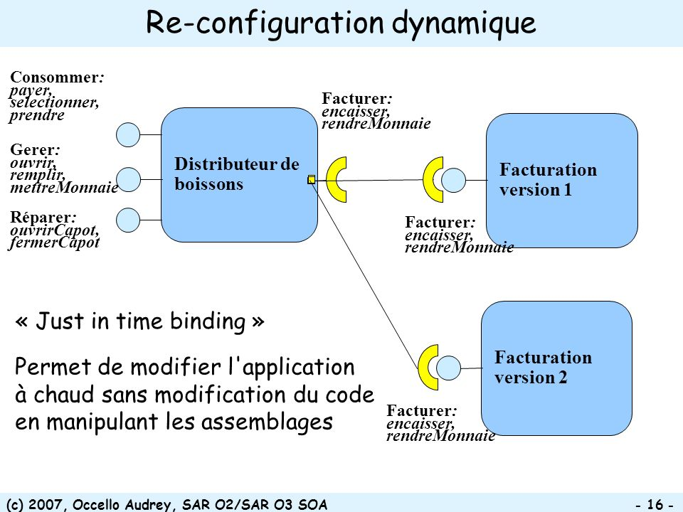 Re-configuration dynamique