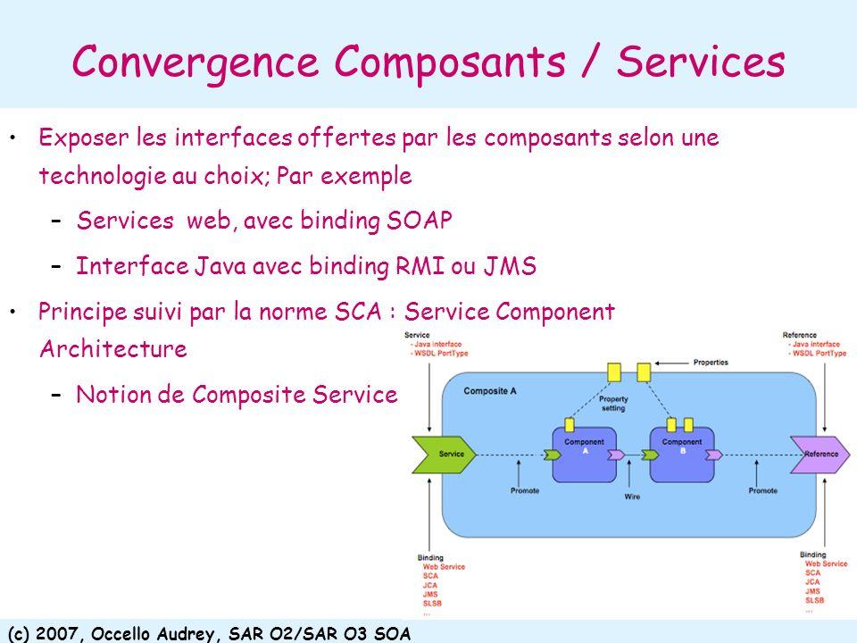 Convergence Composants / Services