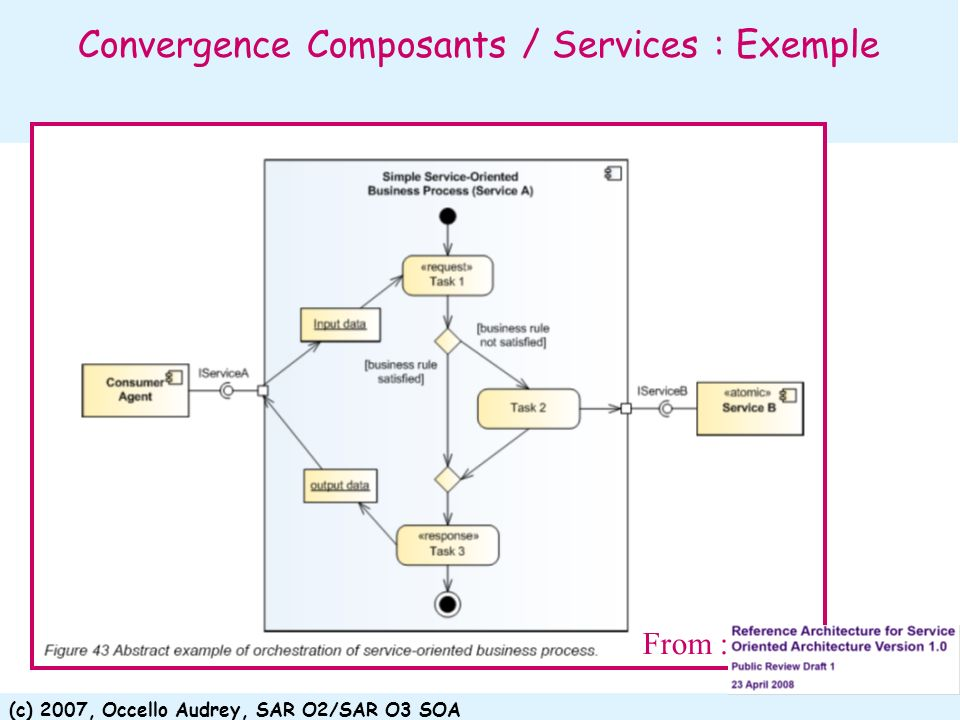 Convergence Composants / Services : Exemple