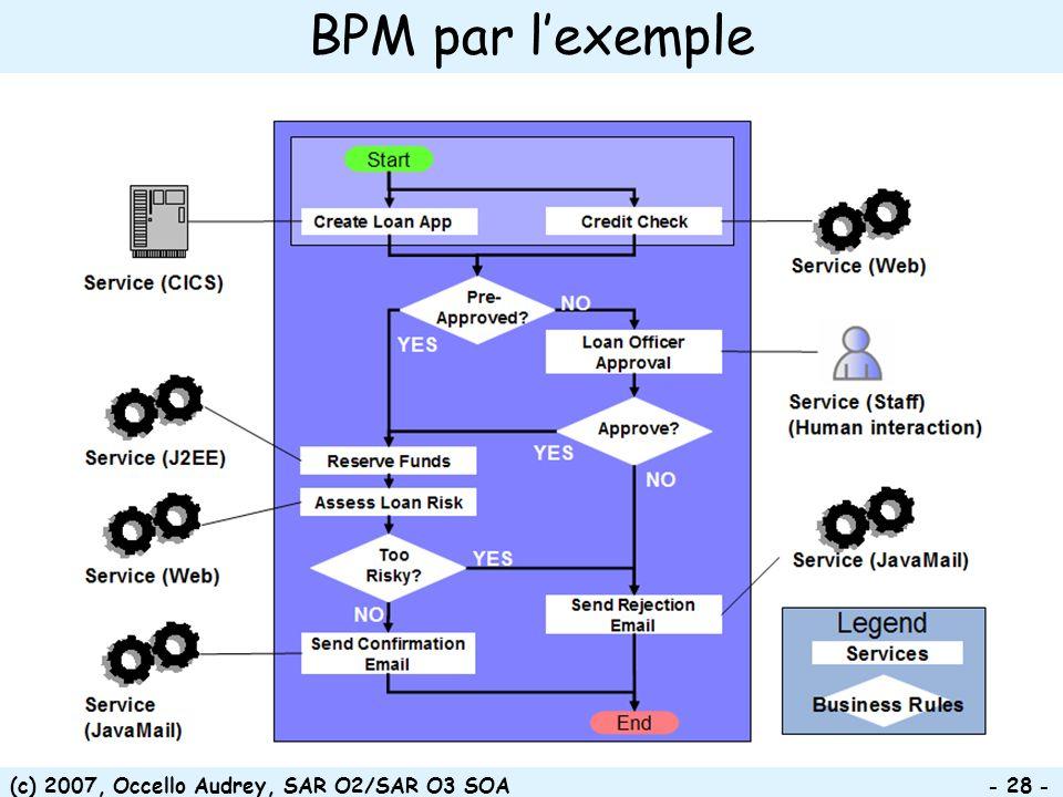 BPM par l'exemple (c) 2007, Occello Audrey, SAR O2/SAR O3 SOA
