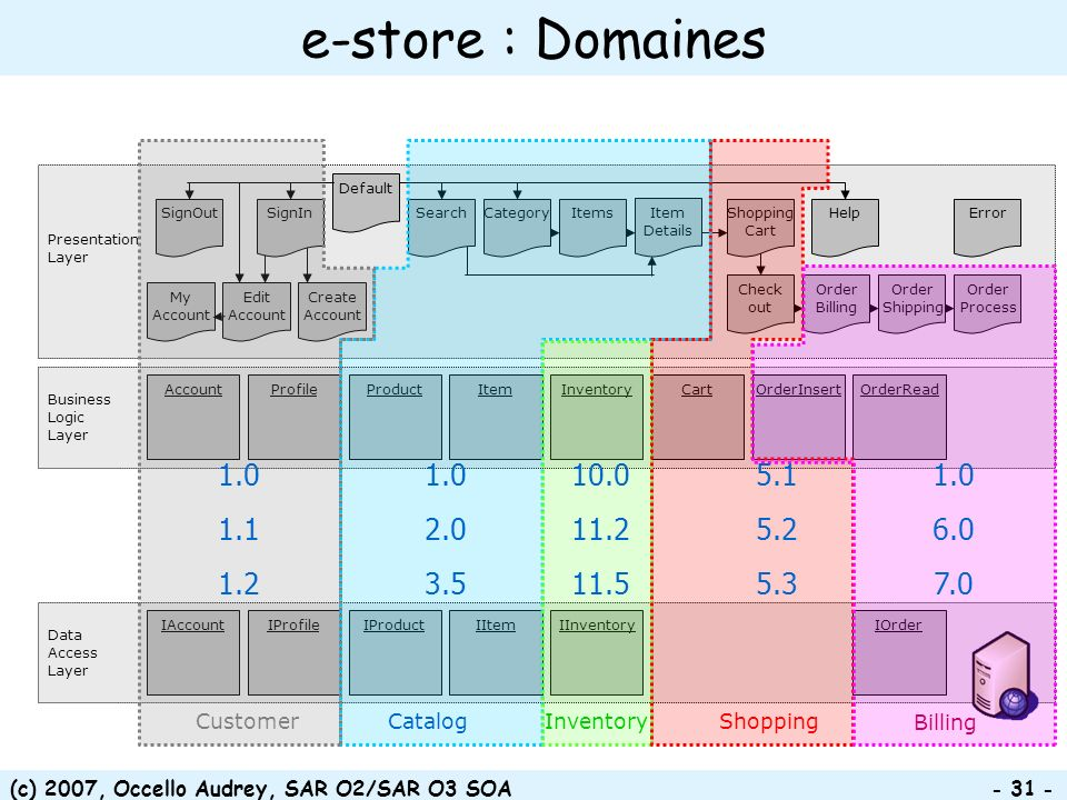 e-store : Domaines Customer. Catalog. Shopping. Presentation Layer. Category. Check out. Create Account.